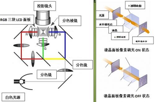 利用3 lcd液晶板反射镜构建lcd投影机的结构示意图