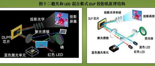 """【中国数字视听网讯】说过投影机的基本结构,再来说说智能投影机的其他环节,比如光源、信号、镜头…… 投影光源:高压气体光源和固体光源 投影机目前广泛使用两类光源,一类就是俗称的""""灯泡"""",目前大量的商用投影机都使用这样的光源,这类光源主要包括:UHP/UHE/金属卤素灯等。另一类相比传统的气体光源,叫新光源或固体光源,包括LED/激光/混合光源等,这类光源的特点是都是固体发光。 ·高压气体放电光源 其实无论是UHE、UHP、UHM,还是短弧疝灯"""