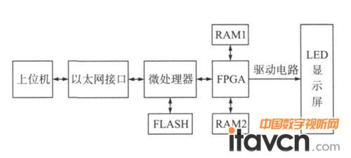 微处理器接收数据信息后写入flash存储器.